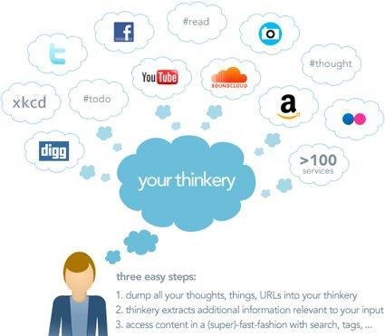 (c) thinkery.me