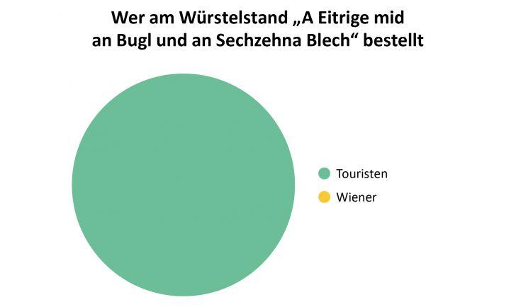 Wien in leiwanden Grafiken (c) Holzbaum Verlag