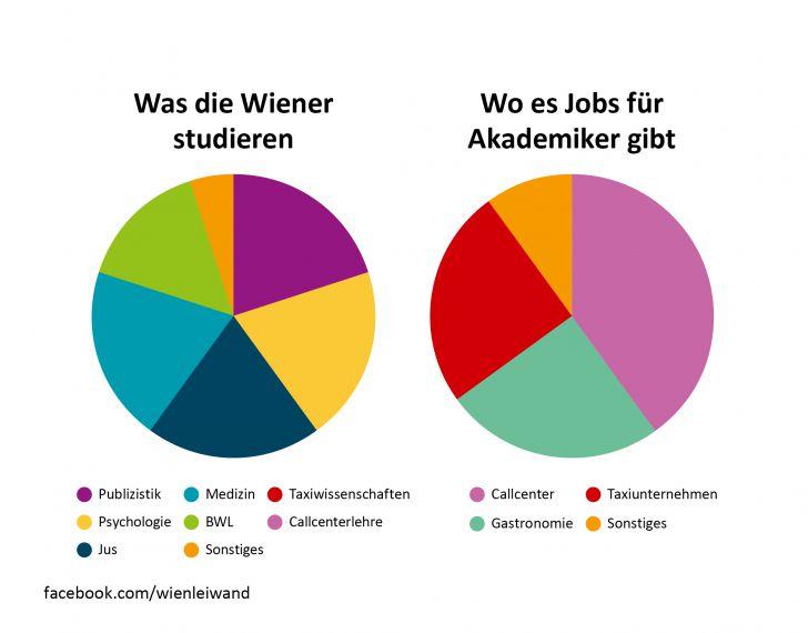 Was die Wiener studieren