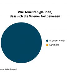 Wie Touristen glaubenmdass sich Wiener fortbewegen