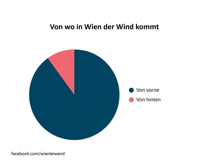 Wind in Wien
