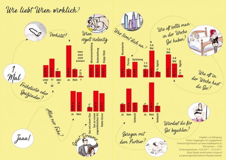 Schnackseln wie ein echter Wiener - Studie (c) STADTBEKANNT